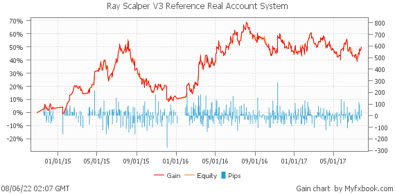 Ray Scalper V3 Reference Real Account System by Rayscalper | Myfxbook