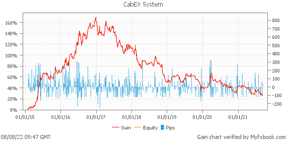 CabEX System by forexgermany | Myfxbook