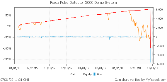 Forex Pulse Detector 5000 Demo System by automatedfxtools | Myfxbook