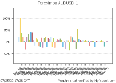 Foreximba AUDUSD 1 - very profitable Forex trading system on real money account