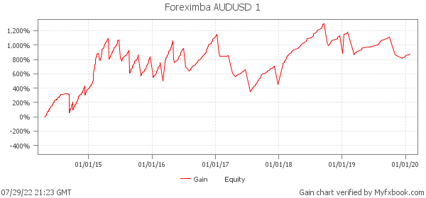 Foreximba AUDUSD 1 - live statistics on real money account