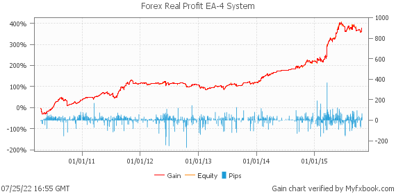 Forex real profit ea myfxbook