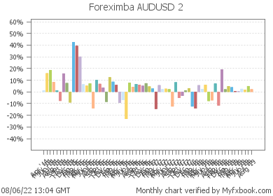 Foreximba AUDUSD 2 - very reliable and profitable robot on real money account