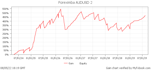 Foreximba AUDUSD 2 - super profitable Expert Advisor on real money account