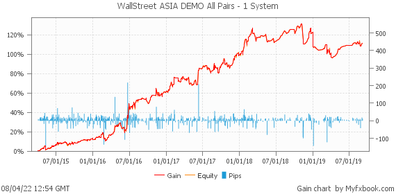 WallStreet ASIA DEMO All Pairs - 1 System by forexwallstreet | Myfxbook