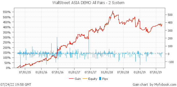WallStreet ASIA DEMO All Pairs - 2 System by forexwallstreet | Myfxbook