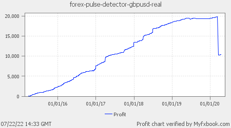 Forex Pulse Detector GBPUSD Real-Money Account