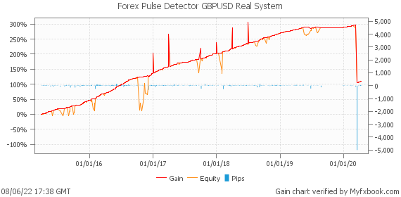 Forex Pulse Detector GBPUSD Real System by automatedfxtools | Myfxbook