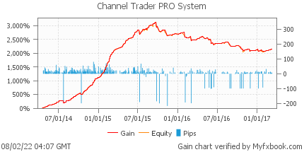 Channel Trader PRO System by channeltraderpro | Myfxbook