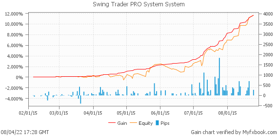 Swing Trader PRO System System by swingtraderpro | Myfxbook