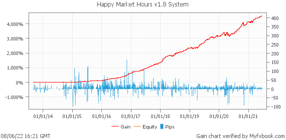 Happy Market Hours v1.8 System by HappyForex | Myfxbook