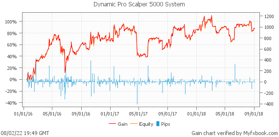 Dynamic Pro Scalper 5000 System by automatedfxtools | Myfxbook
