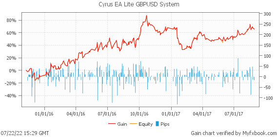 Cyrus EA Lite GBPUSD System by FxSolutionsINC | Myfxbook