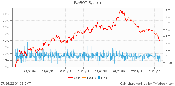 RayBOT System by forexgermany | Myfxbook