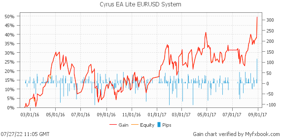 Cyrus EA Lite EURUSD System by FxSolutionsINC | Myfxbook
