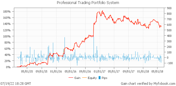 Professional Trading Portfolio System by ProSystems | Myfxbook
