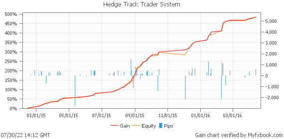 Hedge Track Trader System by HTTrader | Myfxbook