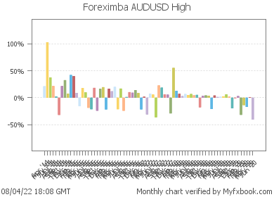 Foreximba AUDUSD High - very profitable Forex trading system on real money account