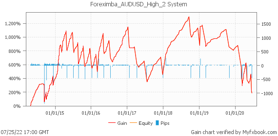 Foreximba_AUDUSD_High_2 System by foreximba | Myfxbook