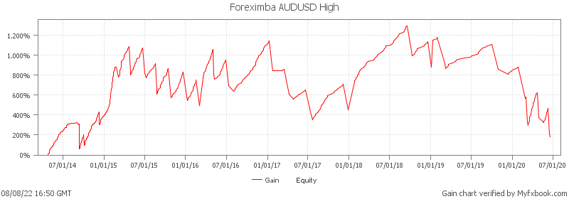 Foreximba AUDUSD High - live statistics on real money account