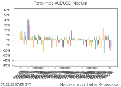Foreximba AUDUSD Medium - very reliable and profitable robot on real money account