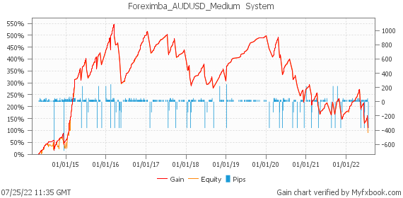 Foreximba_AUDUSD_Medium  System by foreximba | Myfxbook