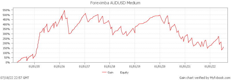 Foreximba AUDUSD Medium - super profitable Expert Advisor on real money account