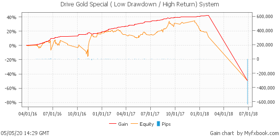 Drive Gold Special ( Low Drawdown / High Return) System by drivegold | Myfxbook