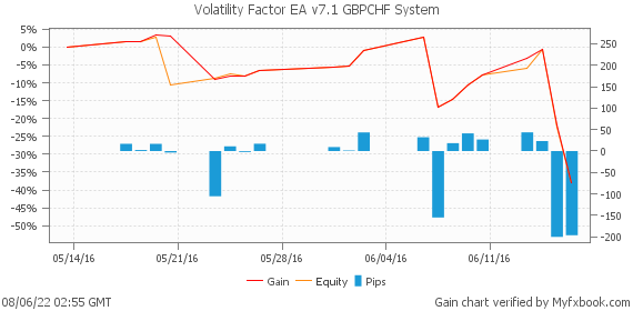 Volatility Factor EA v7.1 Trades All Pairs + 30% Discount
