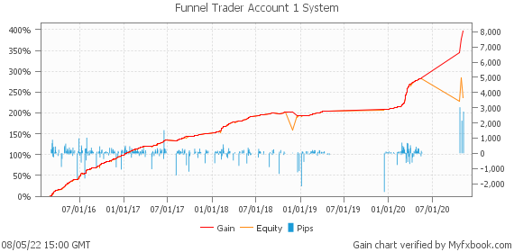 Funnel Trader Account 1 System by funneltrader | Myfxbook