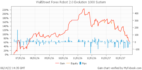 WallStreet Forex Robot 2.0 Evolution 1000 System by forexwallstreet | Myfxbook