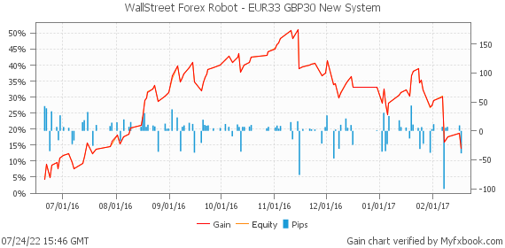 WallStreet Forex Robot - EUR33+GBP30 New System by forexwallstreet | Myfxbook
