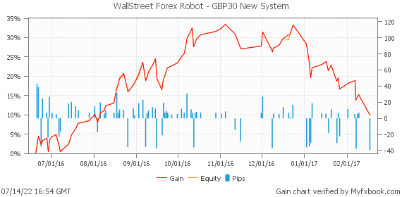 WallStreet Forex Robot - GBP30 New System by forexwallstreet | Myfxbook