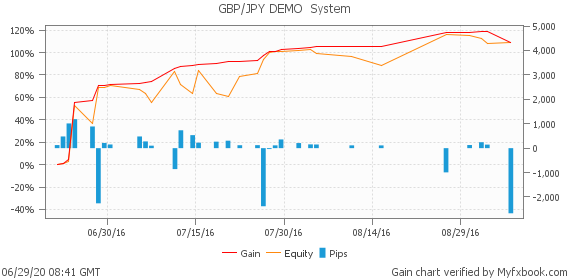 GBP/JPY DEMO  System by BenefitEA | Myfxbook
