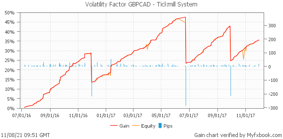 Volatility Factor GBPCAD - Tickmill System by volatilityfactor | Myfxbook