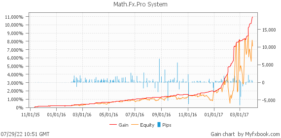 Math.Fx.Pro System by Mathematics | Myfxbook