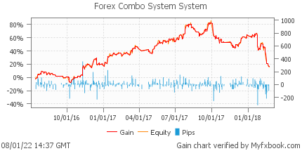 Forex Combo System System by fxcombo | Myfxbook