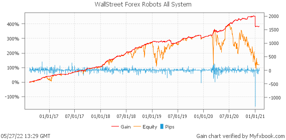 WallStreet Forex Robots All System by forexwallstreet | Myfxbook