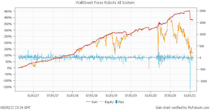 WallStreet Forex Robot Amazing Performance for 2018 and -30% OFF!