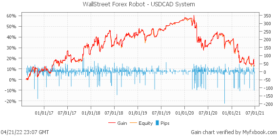 WallStreet Forex Robot - USDCAD System by forexwallstreet | Myfxbook