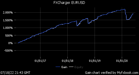 Live trading and performance of FXCharger EA