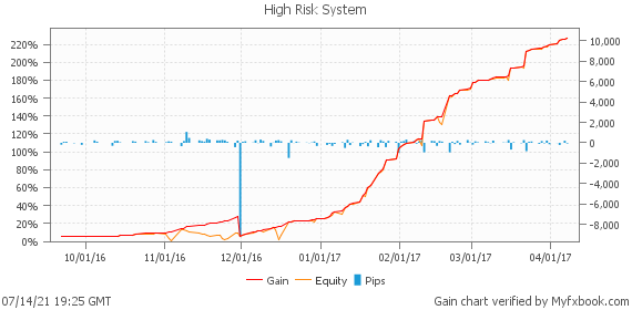 High Risk System by BenefitEA | Myfxbook