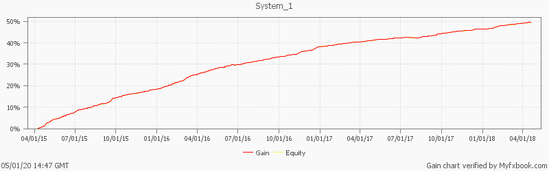 The most stable and reliable system by FX Pro Capital