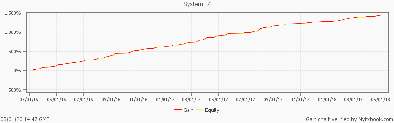 The most profitable automated Forex trading software in FX Pro Capital