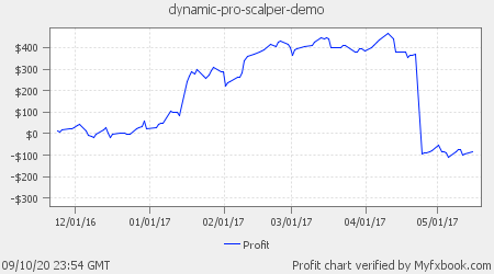 Dynamic Pro Scalper Demo Account