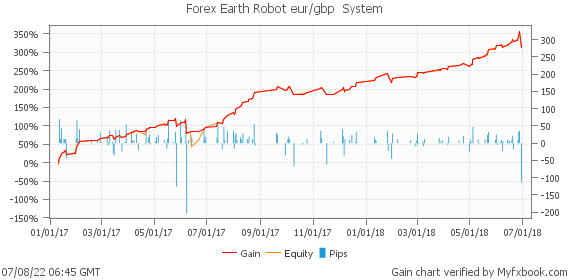 Forex Earth Robot eur/gbp  System by ProForexCompany | Myfxbook
