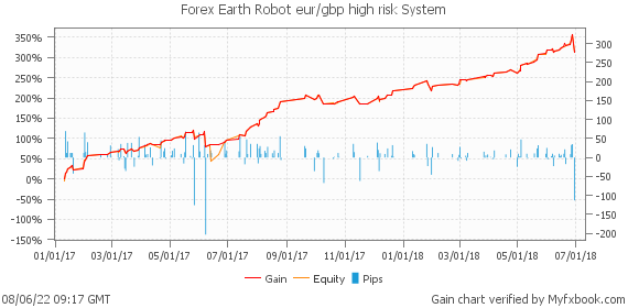Forex Earth Robot eur/gbp high risk System by ProForexCompany | Myfxbook