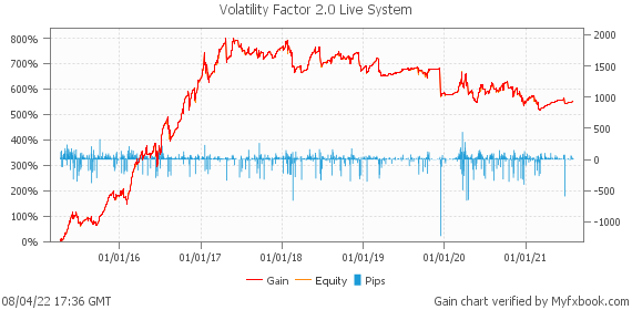 Volatility Factor 2.0 Live System by volatility2pro | Myfxbook