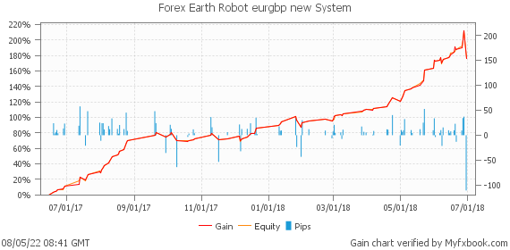 Forex Earth Robot eurgbp new System by ProForexCompany | Myfxbook