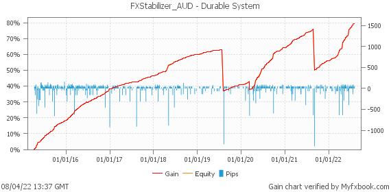 FXStabilizer_AUD - Durable System by fx_skill | Myfxbook